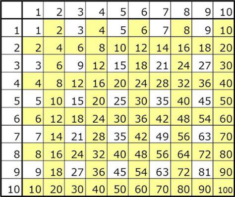 tavola pitagorica fino a 1000 eccovi una bellissima tavola pitagorica