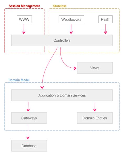 application architecture diagram more thinking about model view controller mvc and