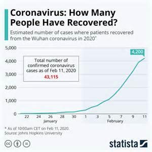 chart coronavirus   people  recovered statista