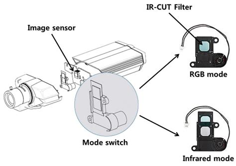 sensor pattern noise color sensors free full text detection of upscale crop and