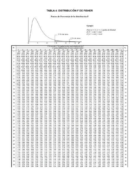 tabla de numeros aleatorios tabla f fisher by miguel angel florez perez page 1 issuu