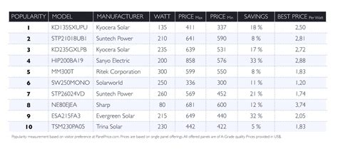 how much does the solar panel cost home solar panel prices how to solar power your home