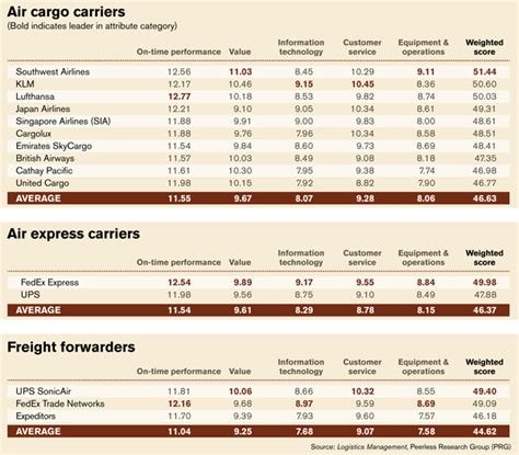 quest  quality air carriersfreight forwarders service