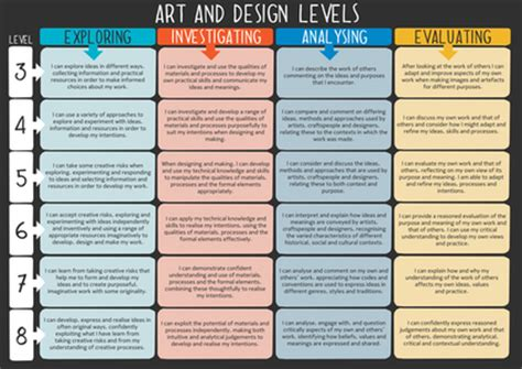 art design level 3 art and design national curriculum levels poster by