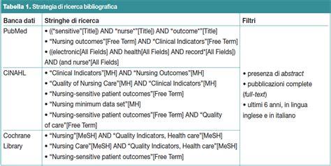 banche dati infermieristiche gli esiti sensibili alle cure infermieristiche e i sistemi