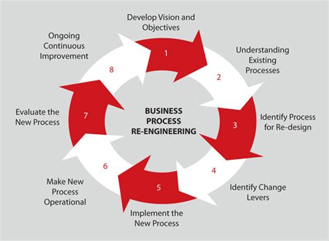 Business Process Reengineering business process reengineering www pixshark images galleries with a bite
