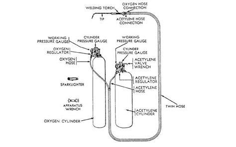 oxy acetylene welding diagram o a