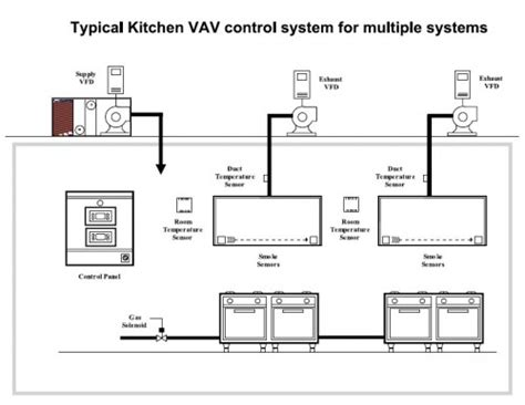 Ideas For Kitchen Ventilation System Design Commercial Kitchen Ventilation Design Kitchen And Decor