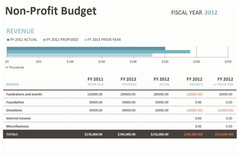 Non Profit Project Budget Template by Personal Monthly Budget Template Personal Monthly Budget