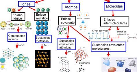 imagenes enlace html quimica 3 1 2 clasificaci 243 n de los enlaces qu 237 micos