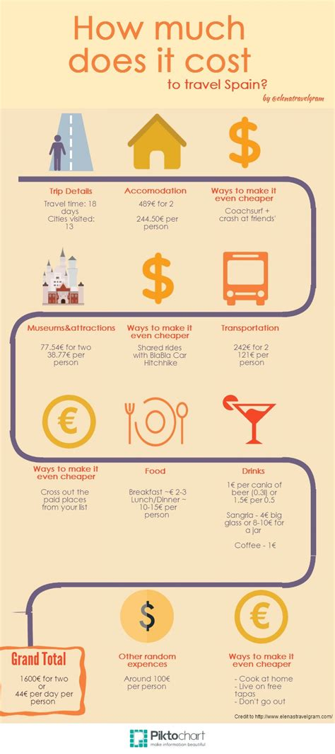 how much does it cost to travel spain visual ly