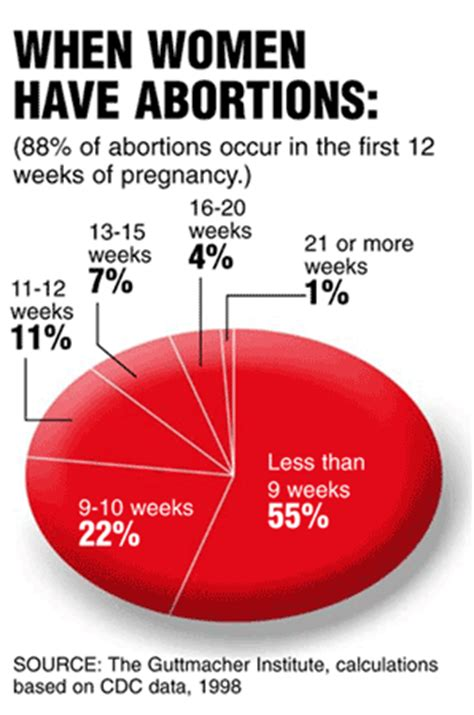 when does a pregnant woman start having mood swings everythinghealth first trimester abortions don t cause