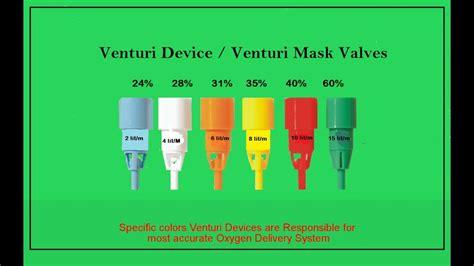 color of oxygen venturi mask