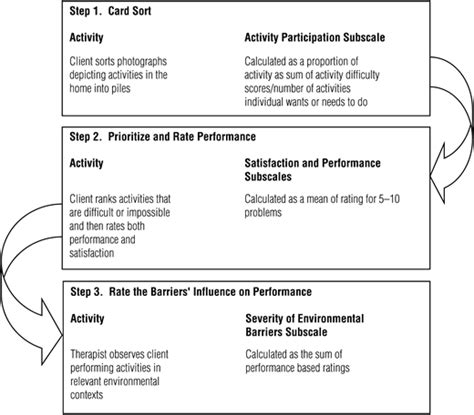 card sort activity template in home occupational performance evaluation i