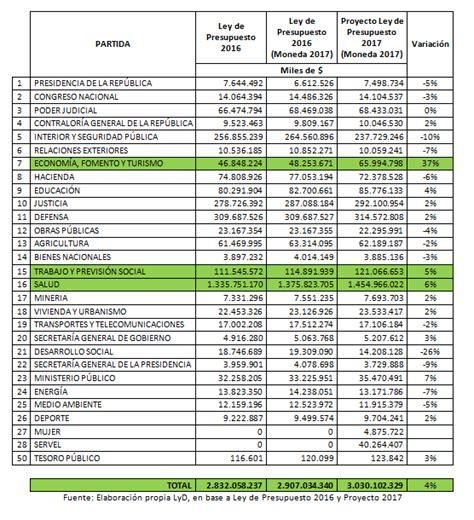 los presupuestos de 2016 avanzan que parte de las pensiones se proyecto de ley de presupuestos 2017 gastos en publicidad