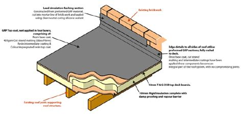 Flat Roof Systems Roofing Roofers Roof Repairs In Darlington