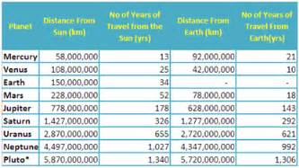 how many light years is pluto from earth light year and the mathematics of the