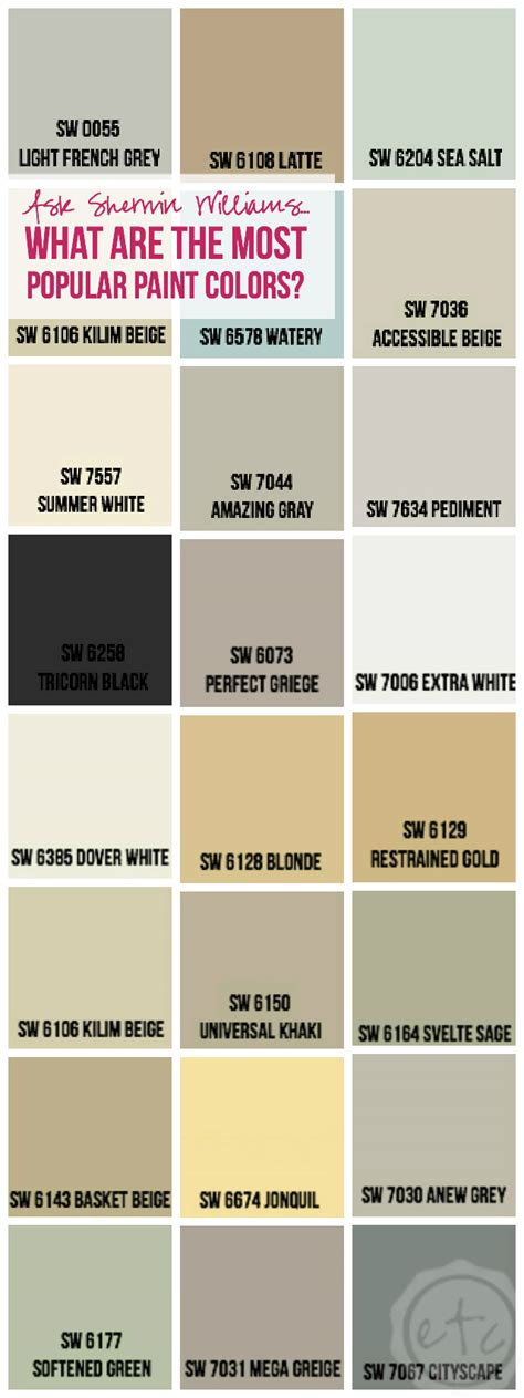 sherwin williams paint colors ask sherwin williams what are the most popular paint