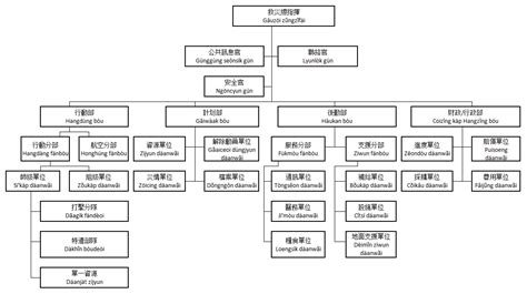 File Ics Gaa Kau 1 Png Wikimedia Commons Ics Org Chart Template