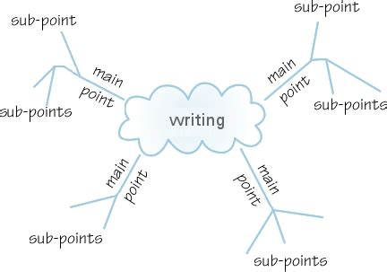 Essay Concept Map by Jot Essay Template Top Essay Writing Attractionsxpress Attractions Xpress One Stop