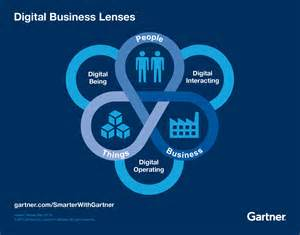 Best Design Software use three lenses to view digital business opportunity
