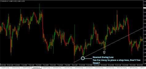 swing trading stop loss stop loss orders for free price action forex signals