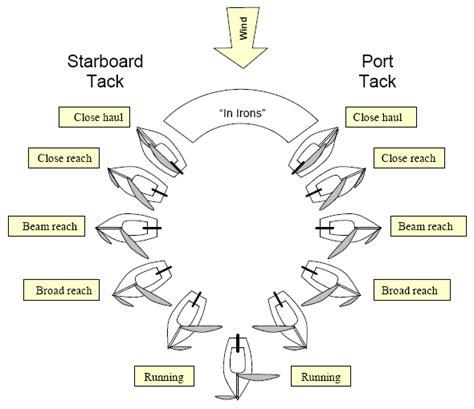 sail diagram basic sailboat diagram parts basic free engine image for