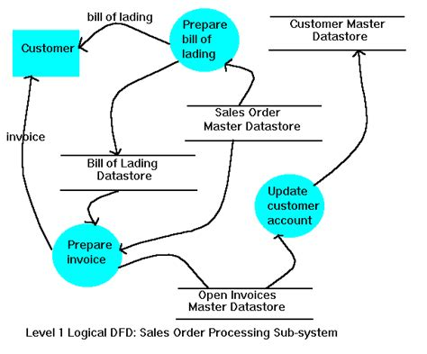 sales order processing system diagram a sales order entry processing system exle