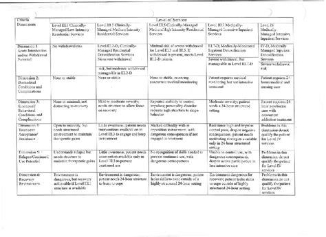 Asam Criteria For Ambulatory Detox by Asam