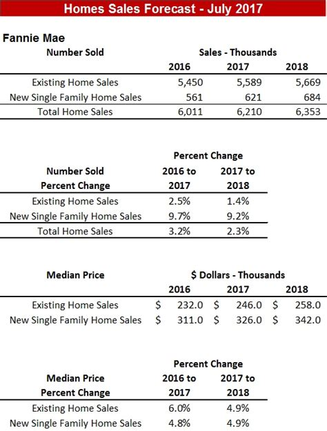 Mba Housing Forecast housing sales forecast july 2017 fannie freddie mba