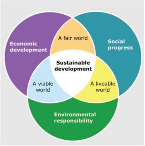 sustainability in urban and rural development what you 2 urban sustainability indicators and metrics pathways