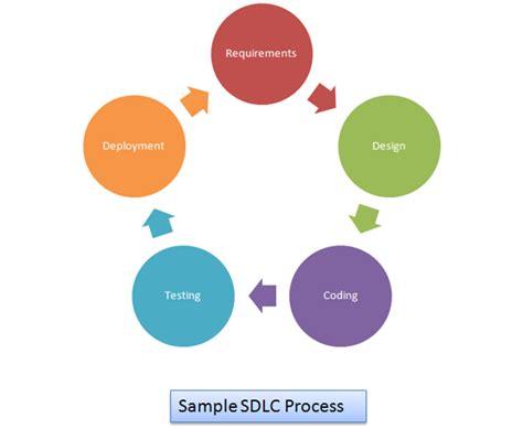 application design life cycle 5 segments of software development life cycle sdlc