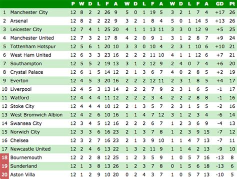 epl qatar table premier league fixture and table standing brokeasshome com