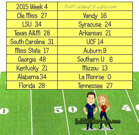 section 4 football scores sec football scores 2015