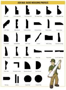 wood trim profiles image gallery moulding profiles
