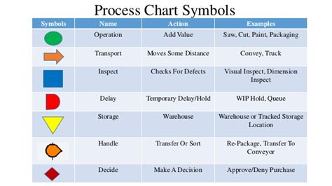 what is flow process chart process flow and process chart