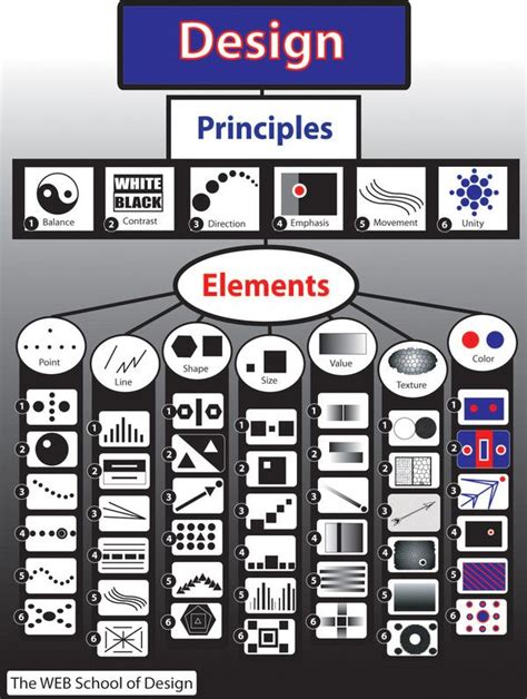 design elements and principles vcd 25 best elements and principles ideas on pinterest