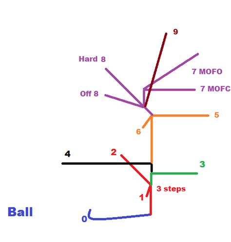 passing tree diagram for football everything you need to about passing pt 1 the route