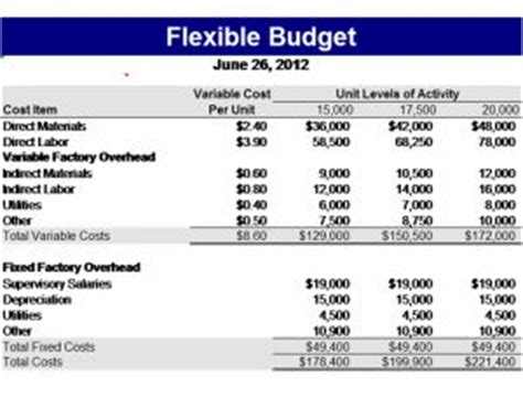 budget format in excel for manufacturing company pinterest the world s catalog of ideas