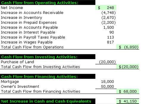 Preparing The Statement Of Cash Flows Accounting Simplified Accounting Flow Statement Template