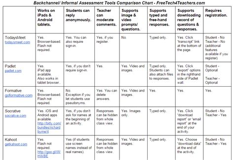 tool chart free technology for teachers 11 backchannel informal