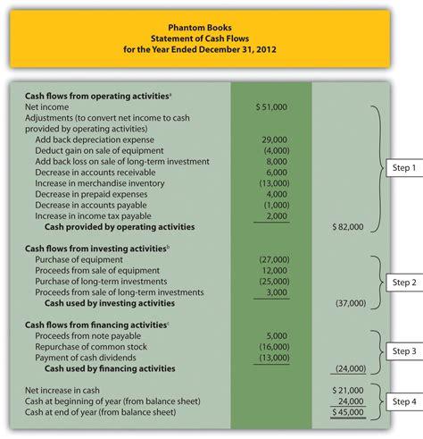 cash flow statement template excel example cash flow statement