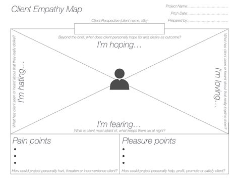 empathy map template the empathic pitch the client empathy map template