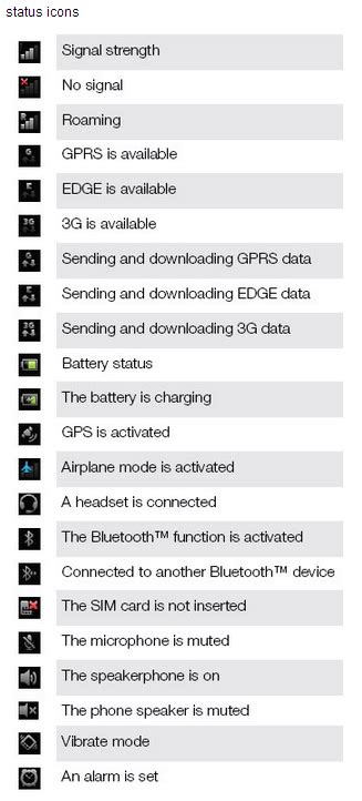 android symbols top bar guide sony ericsson xperia display icons and status bar guide news guides