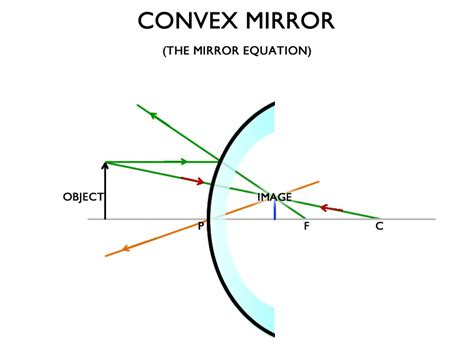 converging mirror diagram boulder city archives a cutting edge glass