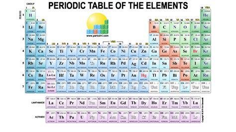 periodic table wallpaper 183 download free beautiful full