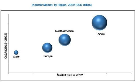 different types of inductors and their applications inductor market by type fixed inductors 2022 marketsandmarkets