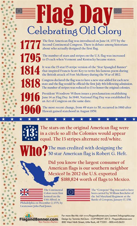 historic meaning infographics covering american history and events