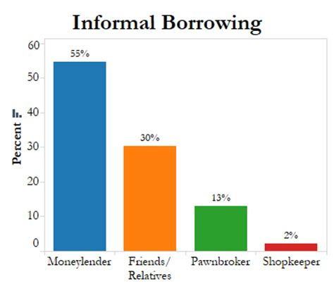 Formal And Informal Sources Of Credit Meritnation Why Small Farmers In Tamil Nadu Borrow Money At Exorbitant Interest Rates