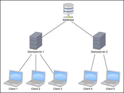 Client Search Client Server Images Search